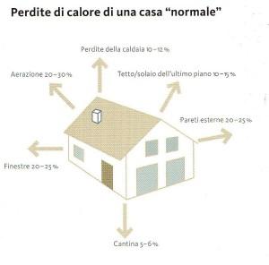 perdite calore casa normale248
